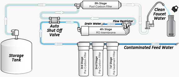 Reverse-Osmosis-Filtration